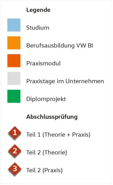Kraftfahrzeugtechnik zum/zur Diplomingenieur/-in (FH)